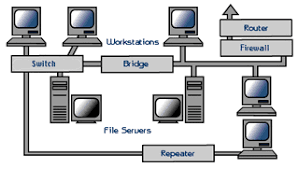Network Devices Igcse Ict Networking Hardware Devices
