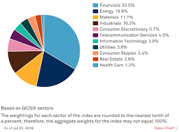 What Canadian Sectors And Industries Have Dividend Paying