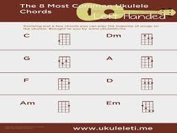 Left Handed Ukulele Chord Chart Pdf Attractive Left Handed Guitar Chords Pdf Crest Beginner