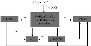 Flow Chart Of The Rusting Evolution Of Mild Steel Under Wet