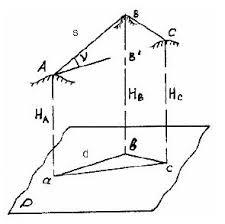 Реферат Основы и понятие землеустройства ru Если участок местности небольшой то соответствующий ему участок эллипсоида сферы можно заменить плоскостью и считать что проектирование выполняется