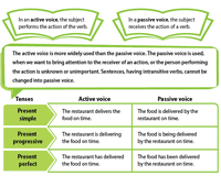 Active And Passive Voice Chart Active And Passive Voice Worksheets