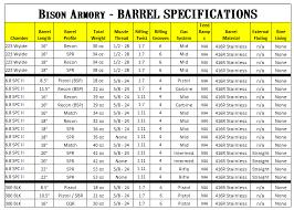 Barrel Specs