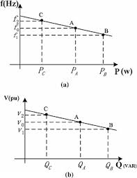 droop control a frequency droop characteristic b voltage  figure 14 droop control a frequency droop characteristic b