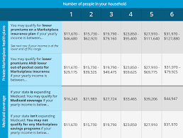 this health care savings chart shows if you may qualify for lower costs on coverage in