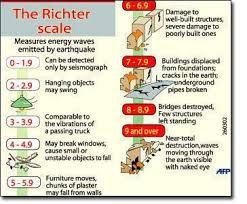 Richter Scale Magnitude