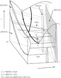 Fig 1 A schematic 3D phase diagram at the metal rich end of the Hf e Ti e Si system schematic 3d emir habul readingrat net,