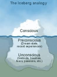 Psychodynamic Approach Freuds Psychodynamic Theory Ao1 Ao3 Psychology Wizard