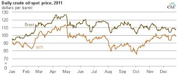 Crude Oil Price Chart 2008 To 2011 2011 Brief Brent Crude Oil Averages Over 100 Per Barrel In