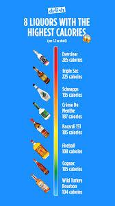 Woof Delish Liquor Calories Nutrition Health