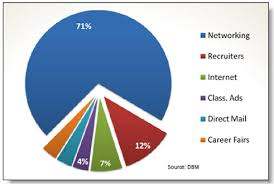 networking for a job more like job bored best sales talent
