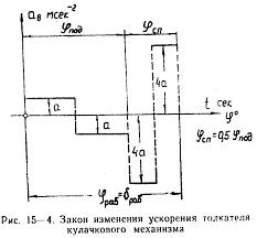 Реферат При проектировании и исследовании механизмов детандера считать известными параметры приведенные в табл 15‑1