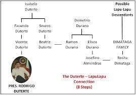 Presidents Genealogy Chart Filipino Genealogy Project President Duterte And The