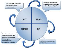 the plan do check act  pdca  cycle and the iso standard   iso    plan do check act  pdca  cycle   summary