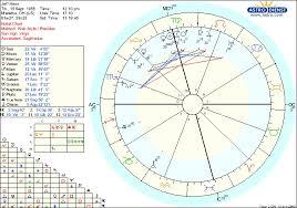 Jon Stewart Natal Chart Astrological Chart Have Coffee Will Write
