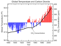 Increase In Global Warming Chart History Of Climate Change Debate Procon Org