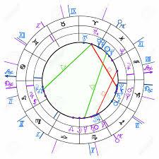Zodiac Circle Chart Synastry Natal Astrological Chart Zodiac Signs Vector Illustration