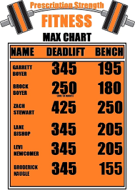 Benching Max Chart Max Deadlift And Bench Chart Prescription Strength Fitness