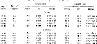 Table I From Body Fat Assessed From Total Body Density And