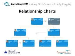 Relationship Charts For Microsoft Dynamics Crm