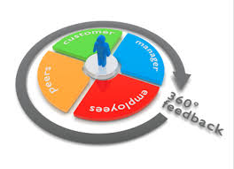 How Effective Are Your 360-Degree Feedback Assessments? | 360 Degree ...
