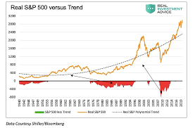 Caution S P 500 Setting Up For Mean Reversion See It Market