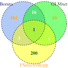 Plotly Venn Diagram R Addict Blog