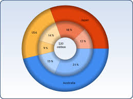 Stacked Donut Chart In C3 Js Stack Overflow