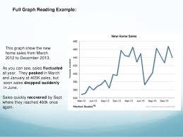 Reading Graphs Charts