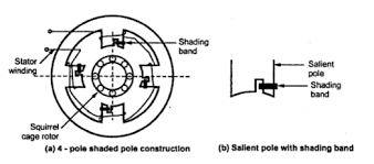 shaded pole type single phase induction motor single phase ac motor wiring diagram single phase ac motor wiring