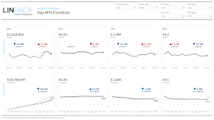 Linpack For Tableau Dataviz Gallery Top 4 Kpis Trends