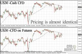 Cfds On Futures
