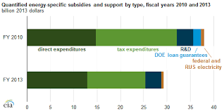 Subsidy Chart 2017 Total Energy Subsidies Decline Since 2010 With Changes In