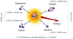 What Is Conservation Of Energy In Nuclear Reactions Definition