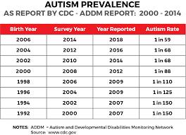 Autism Statistics The Autism Community In Action Taca