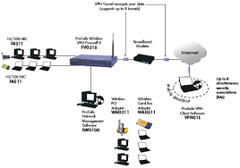 netgear netgear fvg318 prosafe 802 11wireless vpn firewall 8 fvg318 product network diagram