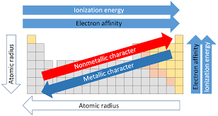 Periodic Table Wikiwand