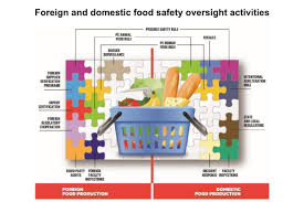 Four Goals To Guide New F D A Food Safety Strategy 2019