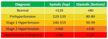 Stages Of Hypertension Chart Hypertension Stages Who