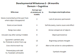 Milestones Of Childhood Development