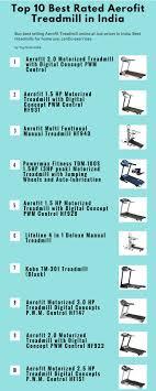 Best 25 Top rated treadmills ideas on Pinterest