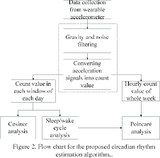 Figure 2 From Estimating The Influence Of Chronotype And