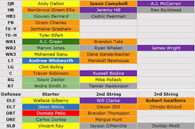 Cincy Depth Chart Do You Agree With Pffs Ratings Of The Bengals Depth Chart