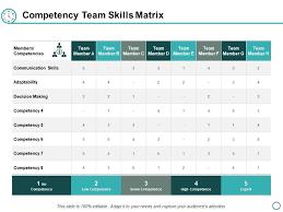 Competency Team Skills Matrix Ppt Powerpoint Presentation