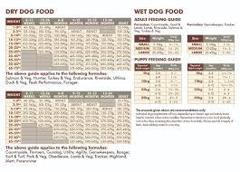 Cogent Royal Canin Food Chart Eukanuba Feeding Guide