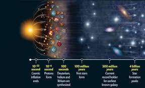 Recrean plasma existente en el universo tras el Big Bang