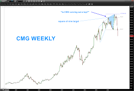 Is Chipotles Stock Chart Broken Cmg See It Market