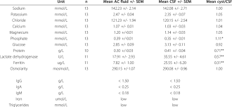 Of Chemical Analysis Of Ac Fluid And Csf In The Same