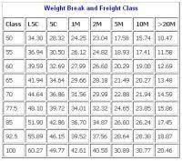 Nmfc Class Chart Nmfc Class Chart Saia Freight Class Chart