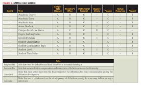 Data Governance Raci Chart Data Governance Raci Related Keywords Suggestions Data